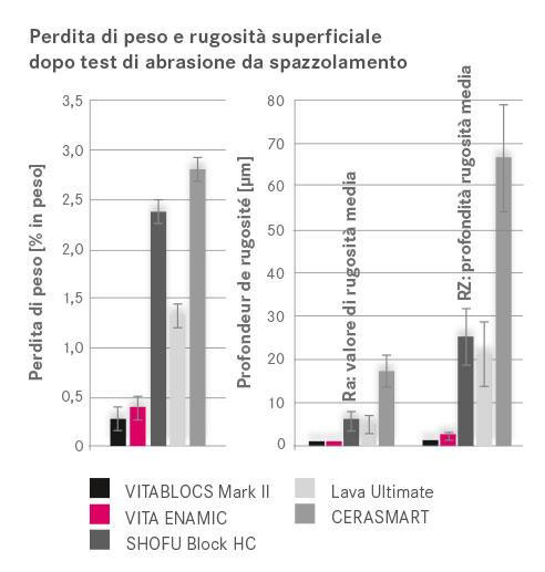 Fig. 1: Valori medi della perdita di peso e della rugosità superficiale dopo abrasione da spazzolamento sulla base di 5 provini/materiale. Quanto più bassi sono i parametri Ra e Rz, tanto più liscia è la superficie.