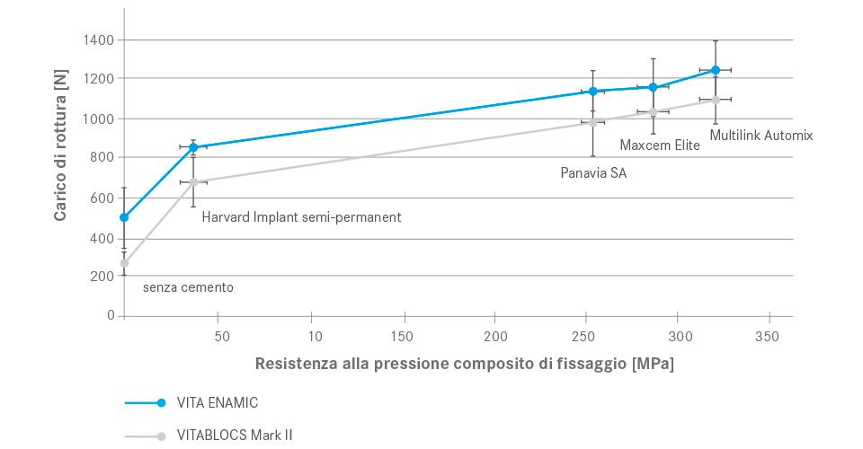 Fig. 4: Correlazione tra carico di rottura delle corone e resistenza alla pressione dei compositi di fissaggio.