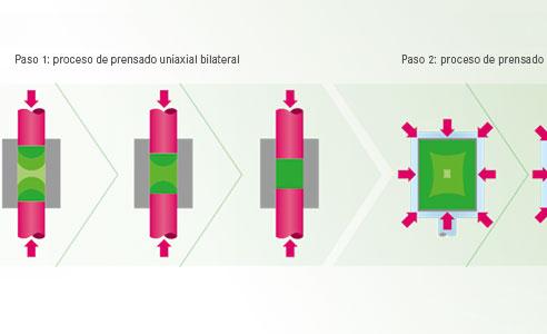 Fig. 2: Representación esquemática del proceso de prensado para fabricar piezas en bruto de dióxido de circonio VITA YZ SOLUTIONS.Fuente: Dpto. de I+D de VITA, representación de procesos de prensado uniaxiales e isostáticos para VITA YZ a partir de la doc. científico-técnica de VITA YZ SOLUTIONS.