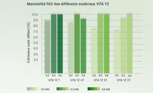 Ill. 4 : Maniabilité FAO des différents matériaux VITA YZ.