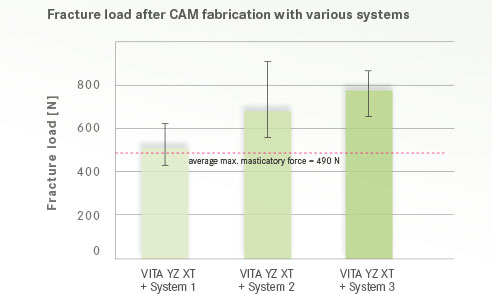 Fig. 5: Fracture load after CAM fabrication with various systems.Source: Internal investigation, VITA R&D, Kolb, 11/2017, Test: Six stylized posterior bridges were prepared for each system, and then the breaking load was determined by means of a universal testing machine.