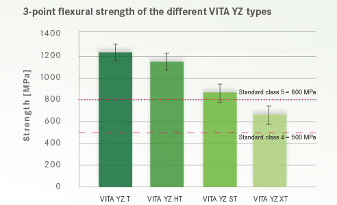 Fig. 6: 3-point flexural strength of the different VITA YZ types.Source: Internal investigation, VITA R&D, Gödiker, 08/2017, Test: 3-point bending strength measurement with 30 samples per material variant.