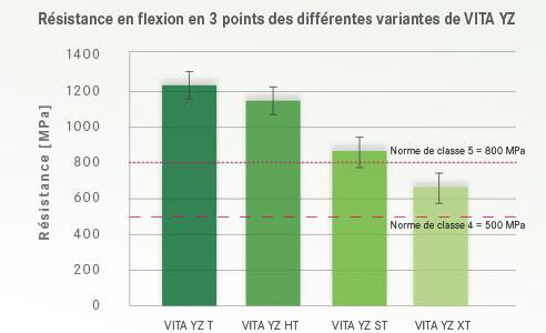Ill. 6 : Résistance en flexion en 3 points des différentes variantes VITA YZ.Source : étude interne, R&D VITA, Gödiker, 08/2017, Test : mesure de la résistance en flexion en 3 points avec 30 échantillons par variante de matériau.
