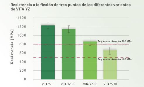 Fig. 6: Resistencia a la flexión de tres puntos de las diferentes variantes de VITA YZ.Fuente: análisis interno, Dpto. de I+D de VITA, Gödiker, 08/2017, ensayo: medición de la resistencia a la flexión de tres puntos con 30 muestras por variante de material.