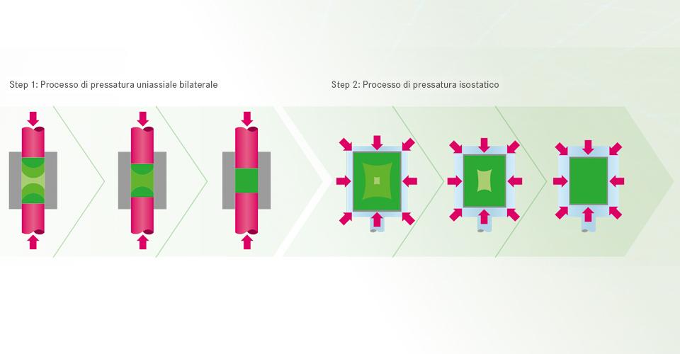 Fig. 2: Rappresentazione schematica del processo di pressatura per blanks in biossido di zirconio VITA YZ SOLUTIONS.Fonte: VITA R&S, rappresentazione di processi di pressatura uniassiale e isostatica per VITA YZ da Documentazione tecnico-scientifica VITA YZ SOLUTIONS.