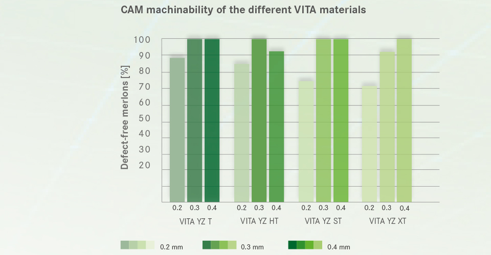 Fig. 4: CAM machinability of the different VITA YZ materials.