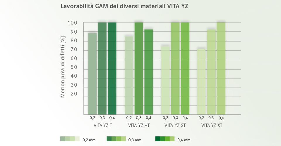 Fig. 4: Lavorabilità CAM dei diversi materiali VITA YZ.