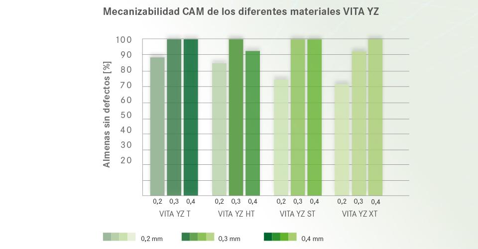 Fig. 4: Mecanizabilidad CAM de los diferentes materiales VITA YZ.