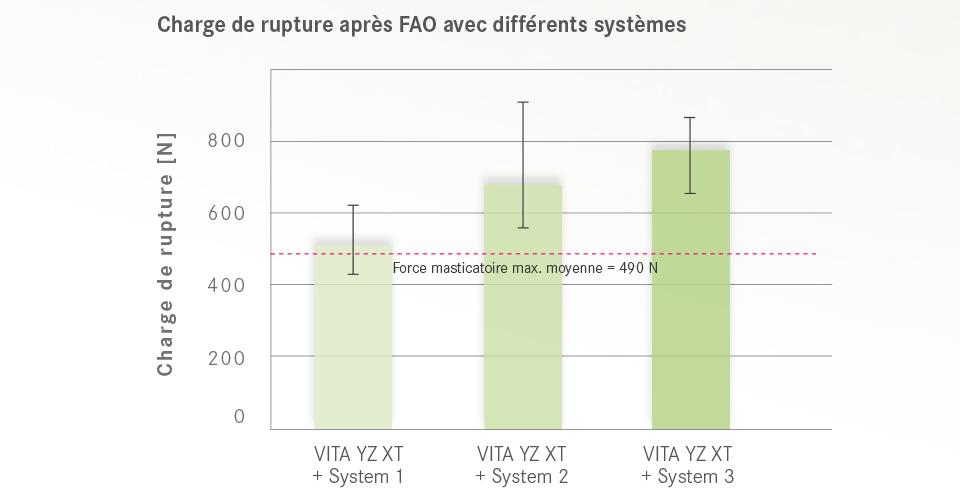 Ill. 5 : Fig. 5 Charge de rupture après FAO avec différents systèmes.Source : étude interne, R&D VITA, Kolb, 11/2017, Test : pour chaque système, six bridges stylisés de molaires et prémolaires ont été réalisés, puis la charge de rupture a été déterminée au moyen d'une machine d'essais universelle.