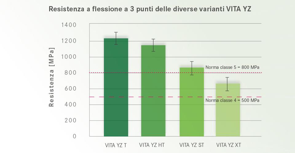Fig. 6: Resistenza a flessione a 3 punti delle diverse varianti VITA YZ.Fonte: Studi interni, VITA R&S, Gödiker, 08/2017, Test: misura della resistenza a flessione a 3 punti con 30 provini/variante di materiale.
