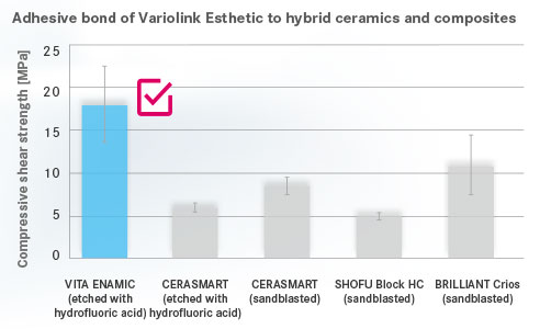 Fig. 1: Adhesive bond of Variolink Esthetic to hybrid ceramics and composites.