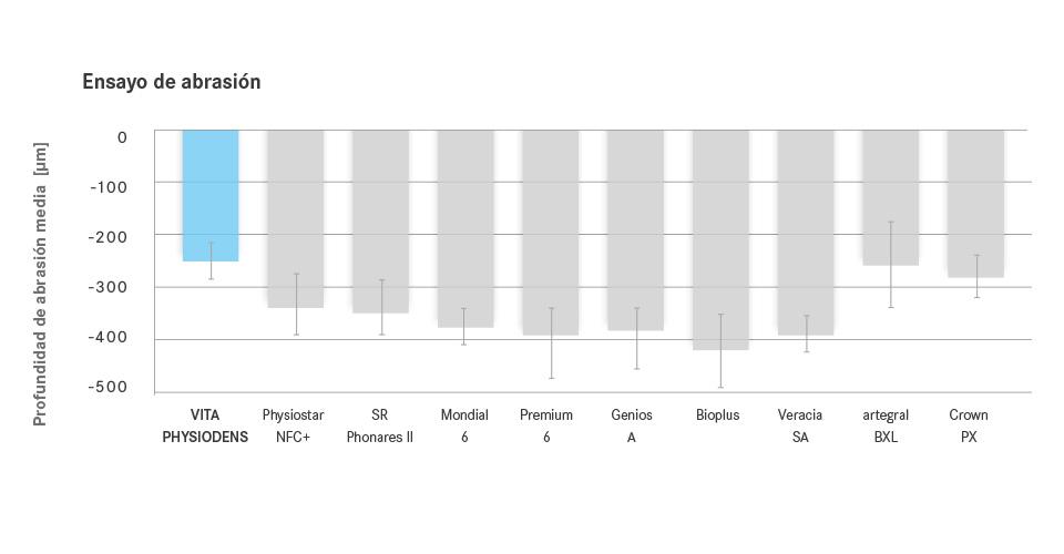Fig. 1: Gráfico de resultados de la profundidad de desgaste media determinada para diversos dientes prefabricados (ocho muestras por cada diente) tras el ensayo de desgaste en el articulador.