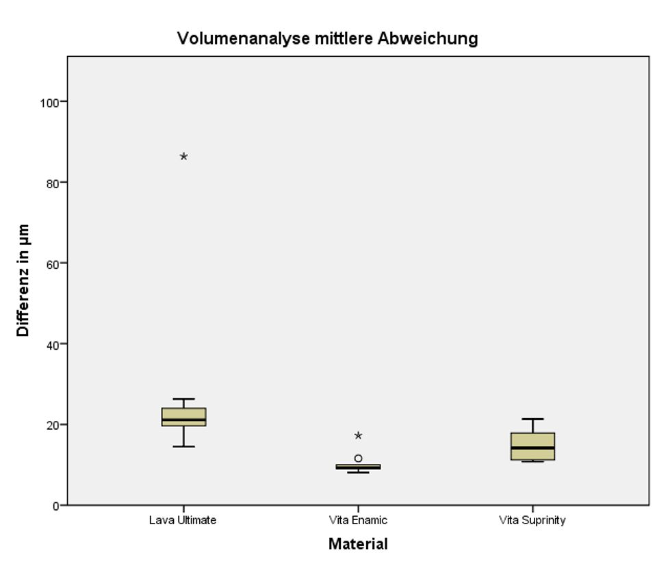 Fig. 2 Comparison of the mean difference in volume of the entire occlusal surface of the crowns in the study groups (for each n = 10).