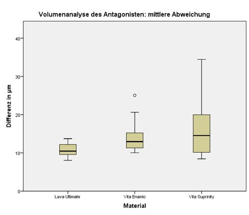 Fig. 3 Comparison of the mean difference in volume of the entire occlusal surface of the antagonist dentition in the study groups (for each n = 10).